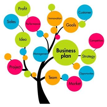 E business plan samples